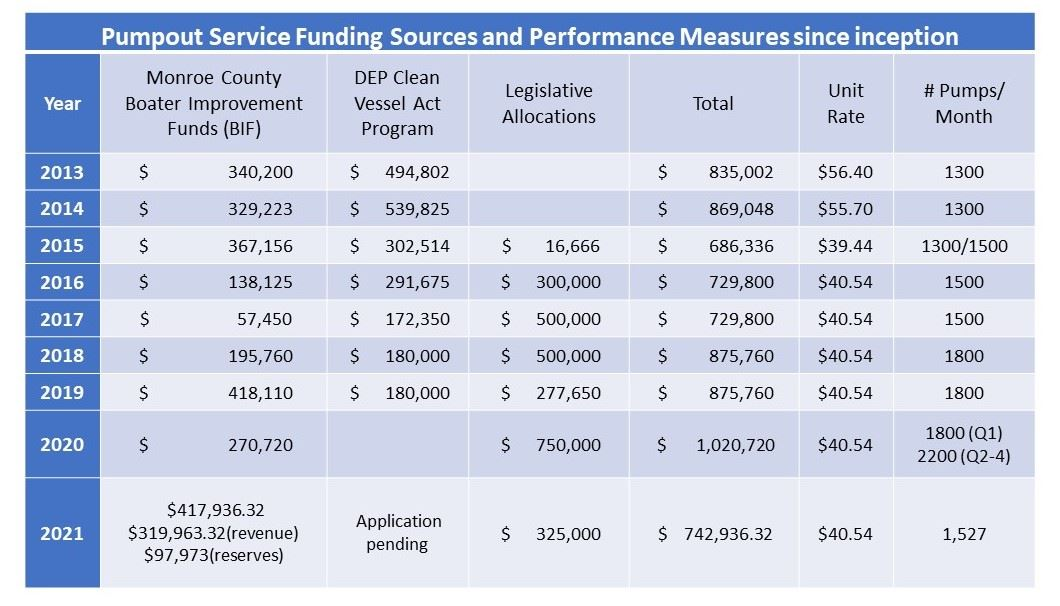 Historical Pumpout Funding and Performance Measures